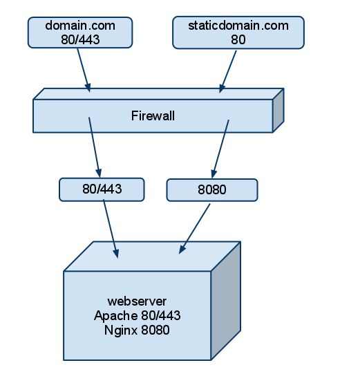 Apache & Nginx Diagram